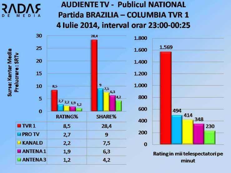 AUDIENTE TV 4 iulie 2014 TVR 1 BRAZILIA- COLUMBIA NATIOAL