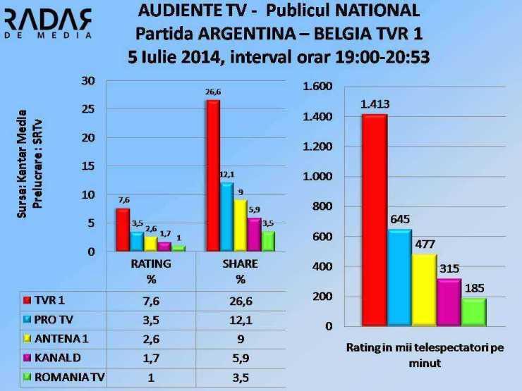 AUDIENTE TV 5 iulie 2014 TVR 1 ARGENTINA- BELGIA NATIOAL