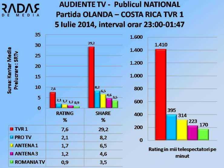 AUDIENTE TV 5 iulie 2014 TVR 1 OLANDA - COSTA RICA  NATIOAL