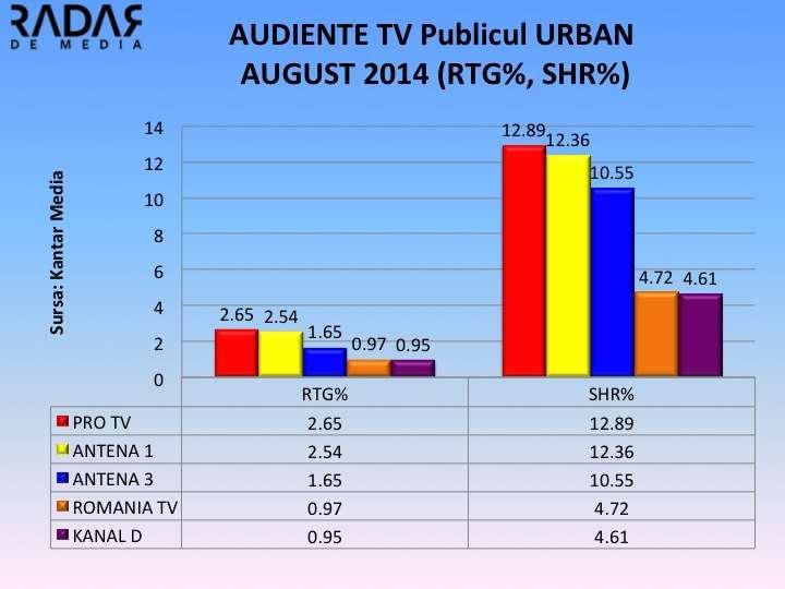 AUDIENTE GENERALE AUG 2014 URBAN AUDIENTE GENERALE AUGUST 2014. PRO TV isi mentine pozitia de lider, TVR 1 cea mai mare scadere din top 10. Ce loc au ocupat Antena 1 si 3?