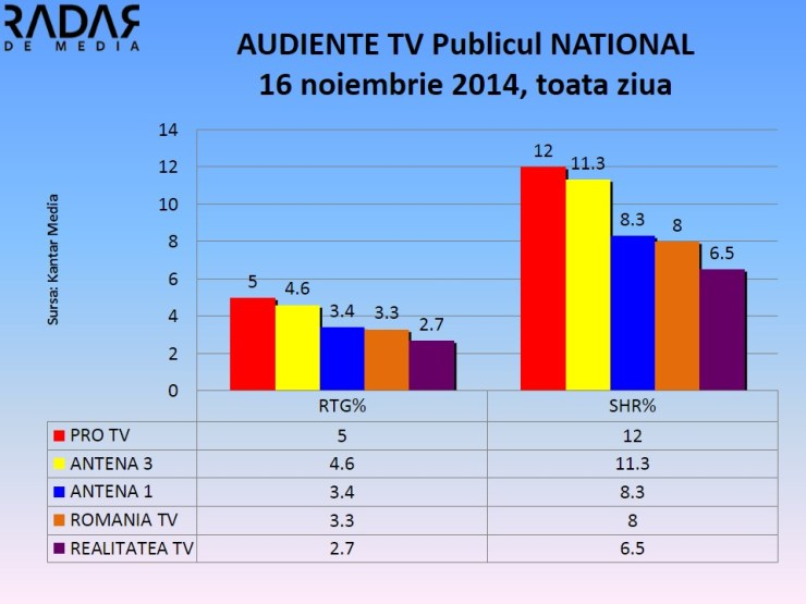 AUDIENTE 16 Nov 2014 publicul national