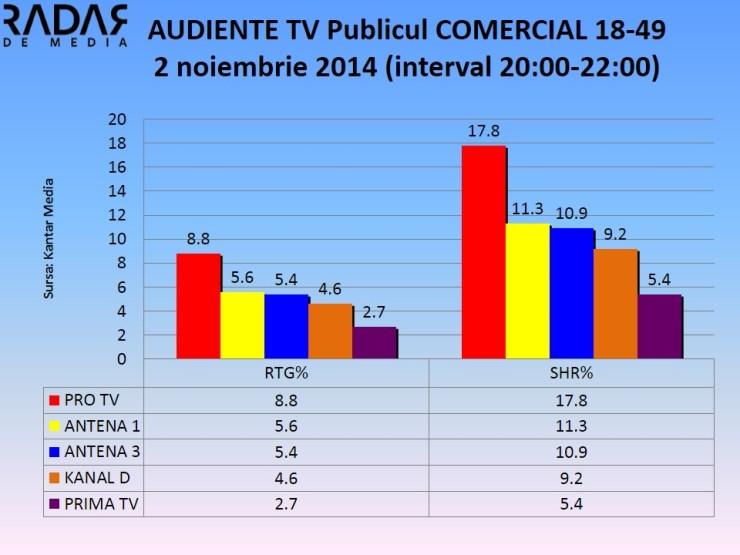 AUDIENTE TV Publicul COMERCIAL - 2 noiembrie 2014 (2)