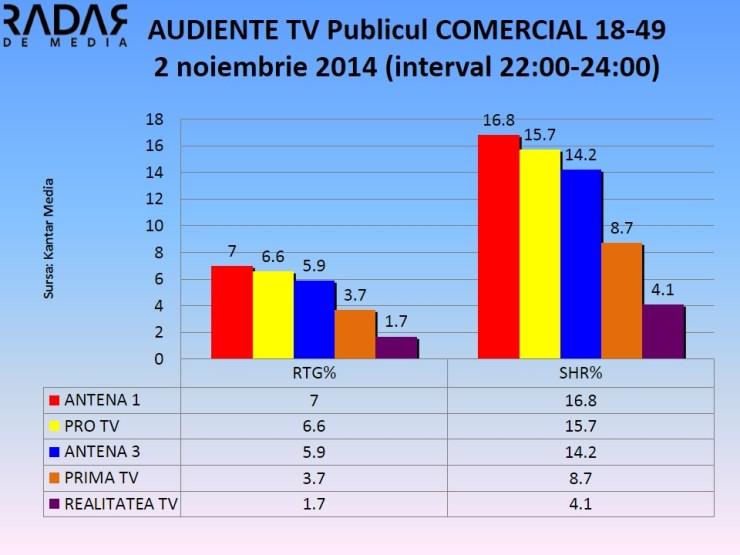 AUDIENTE TV Publicul COMERCIAL - 2 noiembrie 2014 (3)