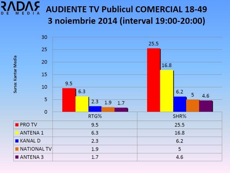 Audiente 3 nov 2014 - publicul comercial  (3)