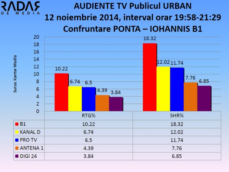 Audiente tv 12 nov 2014 - dezbatere ponta iohannis b1 (3)
