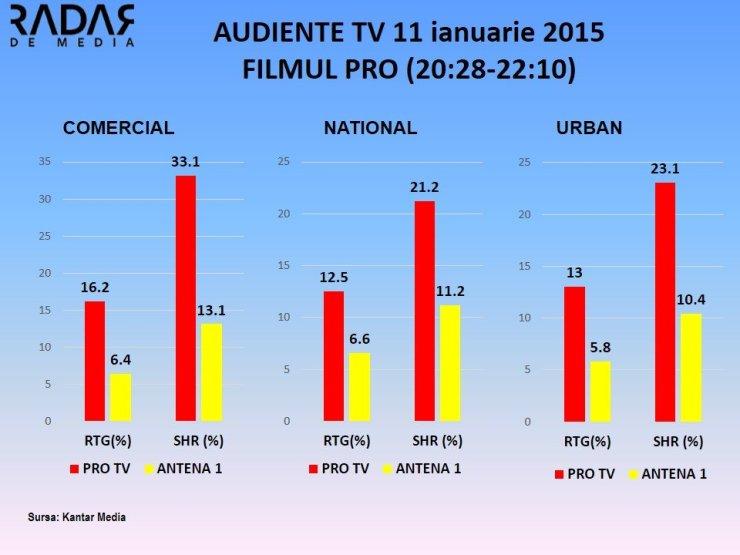 AUDIENTE TV 11 ianuarie 2015 legenda lui Hercule PRO TV