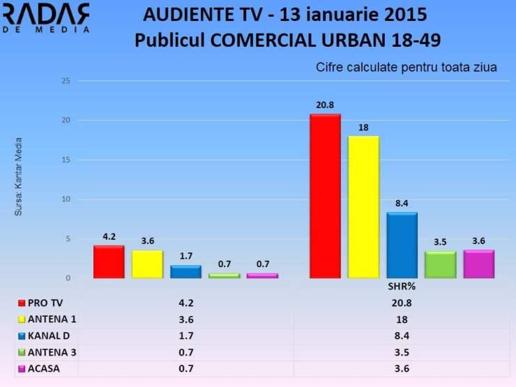 AUDIENTE TV 13 ianuarie 2014 publicul comercial (1)