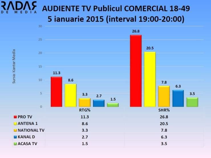 AUDIENTE TV 5 ianuarie 2015 - publicul comercial (3)