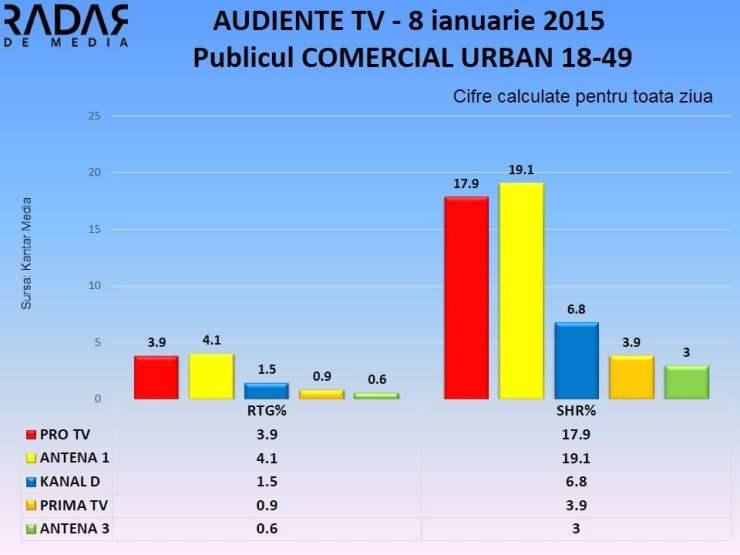 AUDIENTE TV 8 ianuarie 2014 publicul comercial (1)