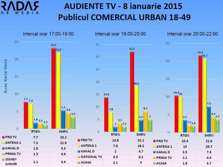AUDIENTE TV 8 ianuarie 2014 publicul comercial (2)