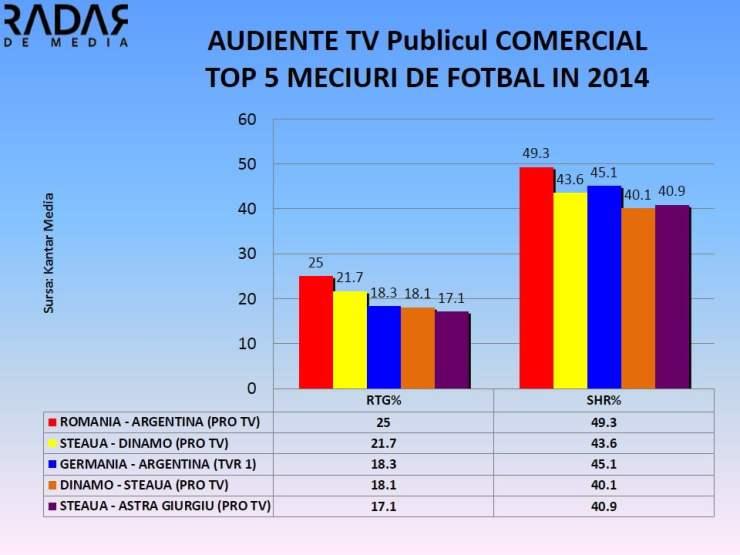 AUDIENTE TV TOP 5 MECIURI DE FOTBAL IN 2014