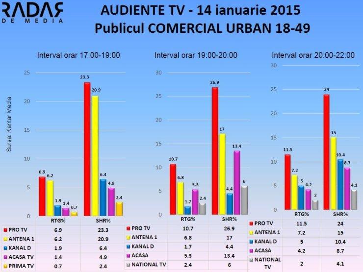Audiente TV 14 ianuarie 2014 publicul comercial (1)