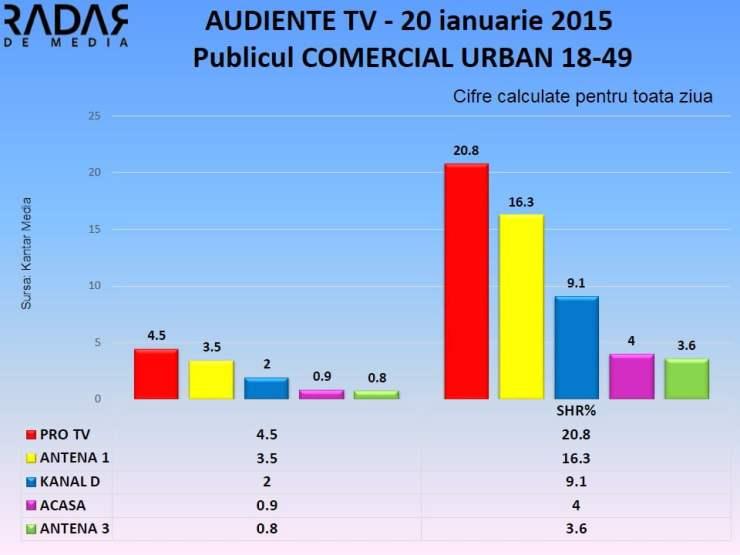 Audiente TV 20 ian 2015 publicul comercial (2)