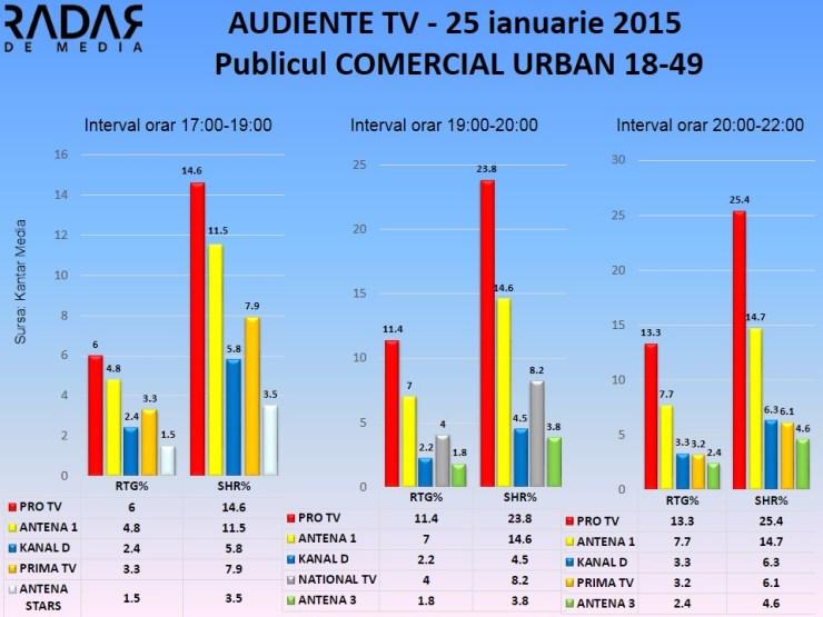 Audiente TV 25 ianuarie 2015 - publicul comercial (2)