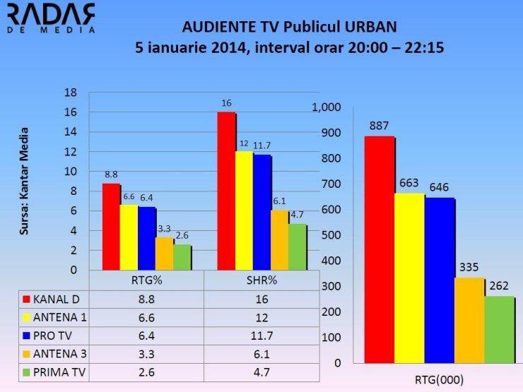 Audiente Tv 5 ianuarie 2015 Puterea destinului vs Tradarea (1)