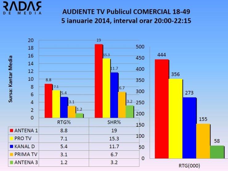Audiente Tv 5 ianuarie 2015 Puterea destinului vs Tradarea (3)