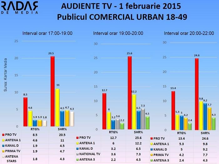 Audiente TV 1 februarie 2015 - Publicul comercial (2)