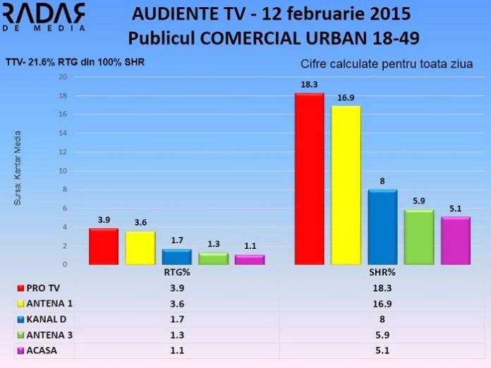 Audiente TV 12 februarie 2015 - publicul comercial (2)