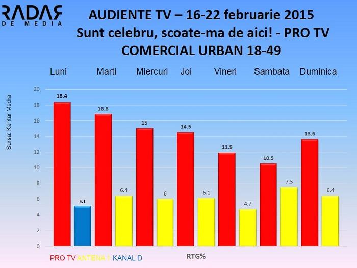 Audiente TV 16-22 feb 2015 Sunt celebru scoate-ma de aici - publicul comercial (1)