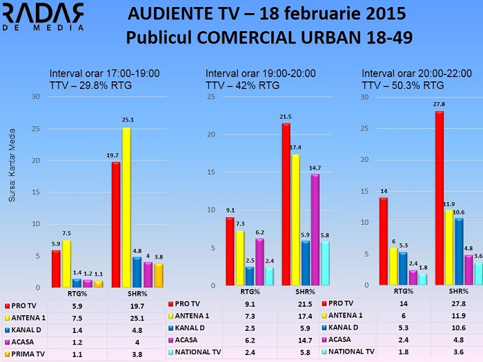 Audiente TV 18 februarie 2015 - publicul comercial (2)