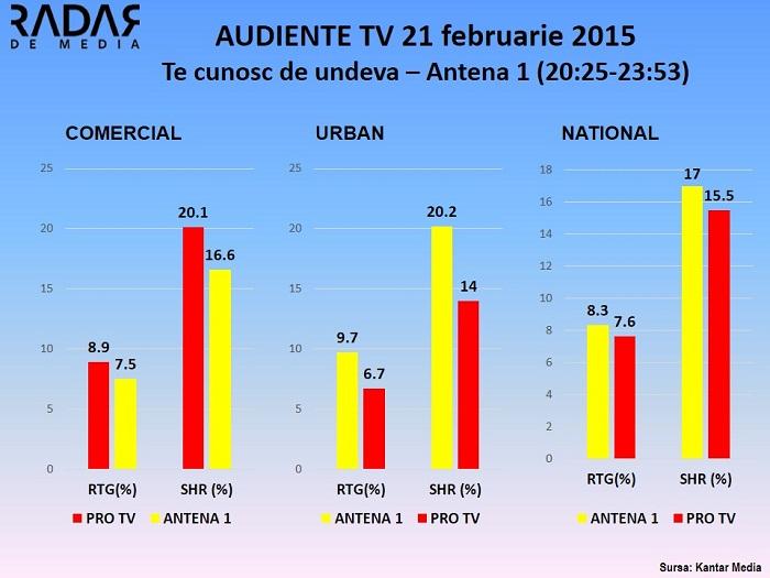 Audiente TV 21 Te cunosc de undeva - Antena 1