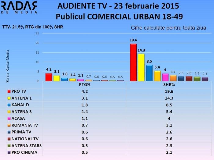 Audiente TV 23 februarie 2015 - publicul comercial (1)