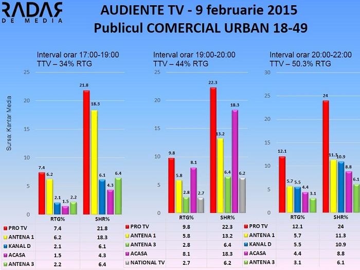 Audiente TV 9 februarie 2015 - publicul comercial (2)