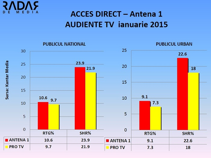 Audiente TV ianuarie 2015 - acces direct antena 1 national si urban