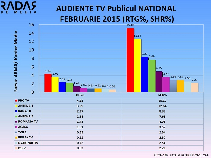 AUDIENTE TV GENERALE FEBRUARIE 2015  - publicul national (2)