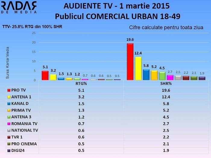 Audiente TV 1 martie 2015 - publicul comercial (1)