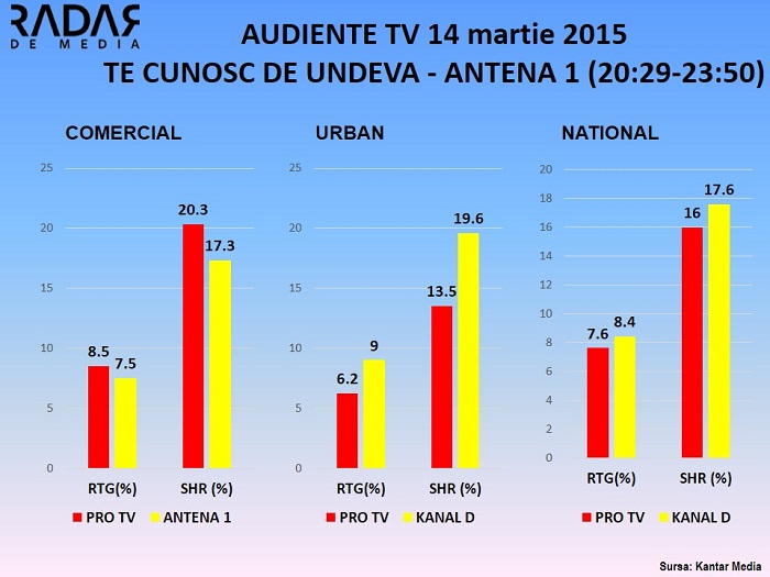Audiente TV  14 martie - TE CUNOSC DE UNDEVA ANTENA 1