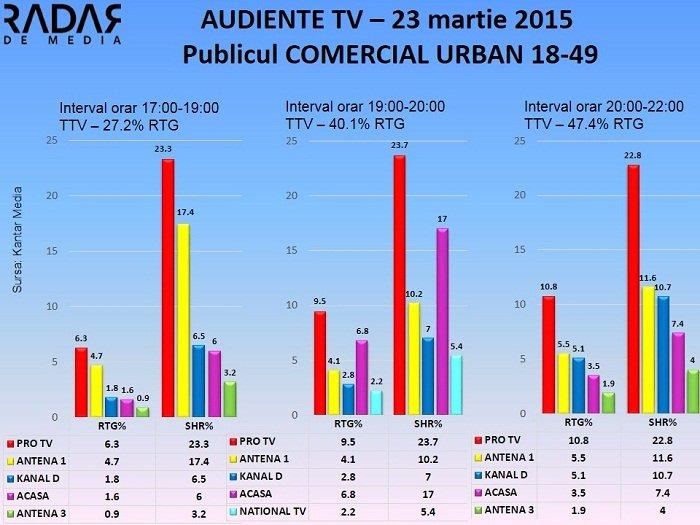 Audiente TV 23 martie 2015 publicul comercial (1)