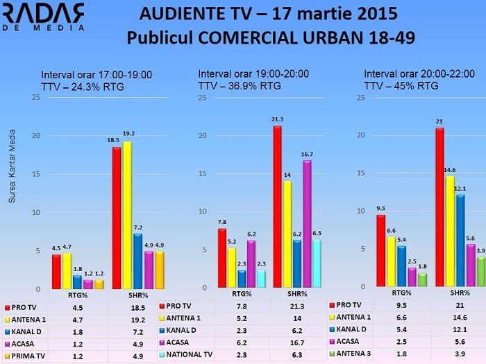 Audiente Tv 17 martie 2015 - Publicul comercial (2)