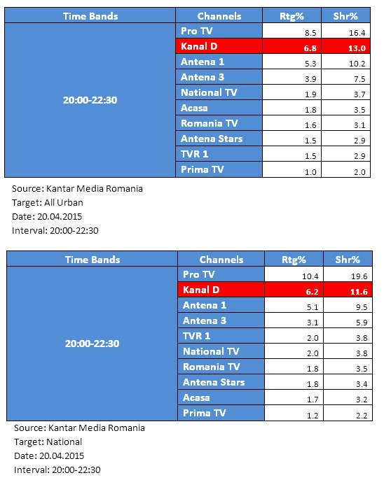 Audiente Kanal D, serial Dila 20 aprilie 2015