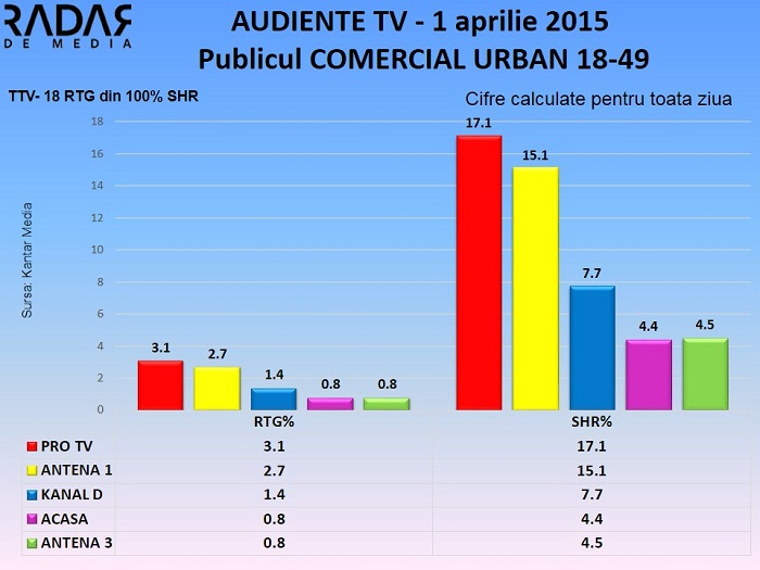 Audiente TV 1 aprilie 2015 - publicul comercial (1)