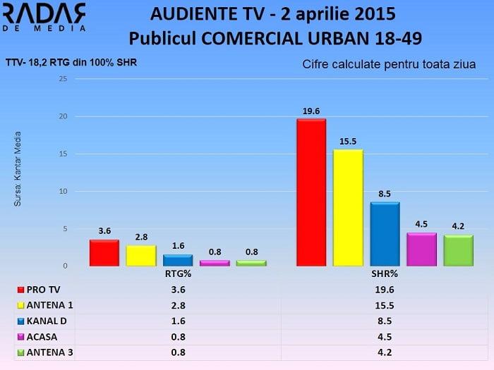 Audiente TV 2 aprilie 2015 - publicul comercial (1)