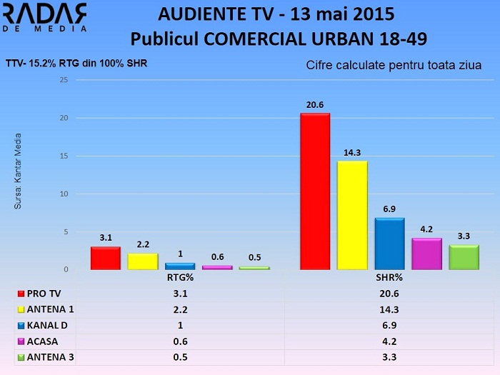 Audiente TV 13 mai 2015 - publicul comercial (2)