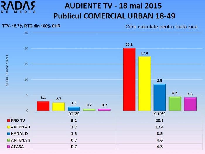 Audiente TV 18 mai - publicul comercial (1)