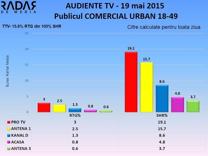 Audiente TV 19 mai 2015 - publicul comercial (2)