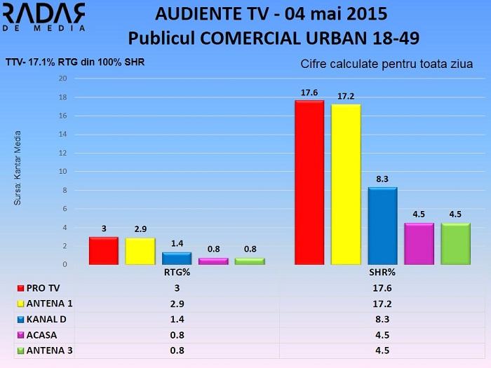 Audiente TV 4 mai 2015 - publicul comercial (1)
