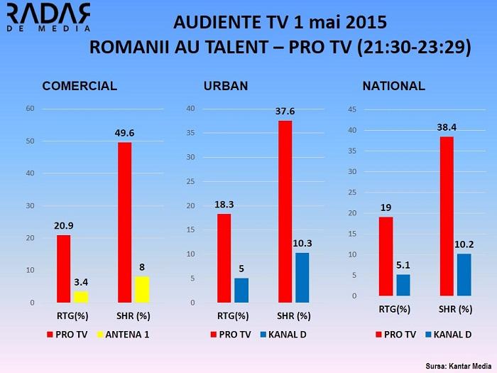 Audiente TV ROMANII AU TALENT PRO TV 1 MAI 2015