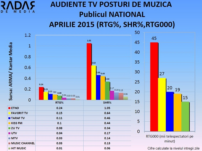 Audiente TV postui de Muzica - publicul national si urban APRILIE 2015 (1)