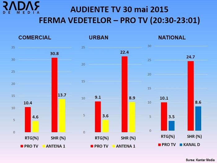Audiente 30 mai FERMA VEDETELOR PRO TV