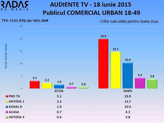 Audiente TV - 18 iunie 2015 (1)