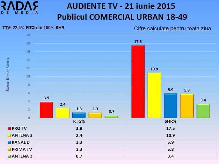 Audiente TV 21 iunie 2015 - publicul comercial  (2)