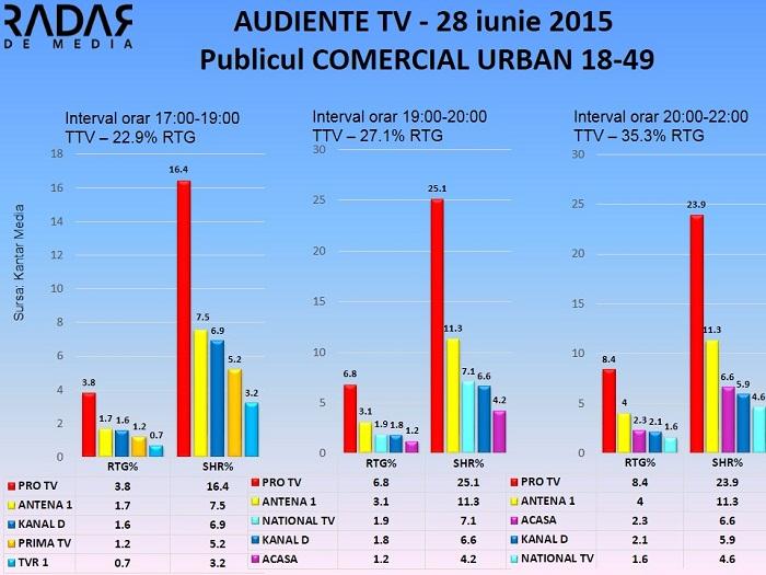 Audiente TV 28 iunie 2015 - publicul comercial (1)