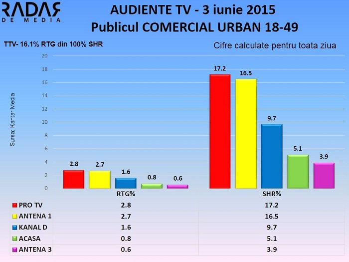 Audiente TV 3 iunie 2015 - publicul comercial (2)