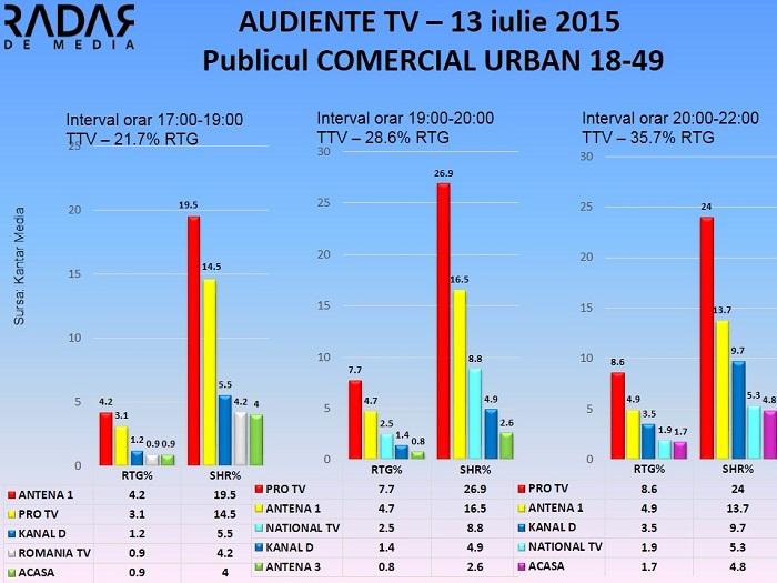 Audiente TV 13 iulie 2015 - publicul comercial (1)