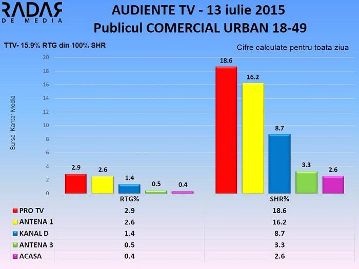 Audiente TV 13 iulie 2015 - publicul comercial (2)