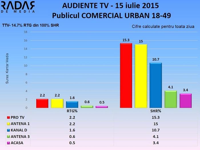 Audiente TV 15 iulie 2015 - publicul comercial (2)